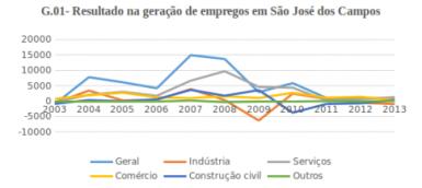 Fonte: Prefeitura de São José dos Campos, 2013. Autoria própria.