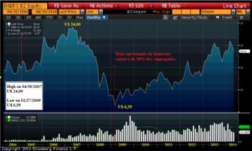 Fonte: Bloomberg Finance L.P., 2014. (Foram feitas inserções pelo autor)
